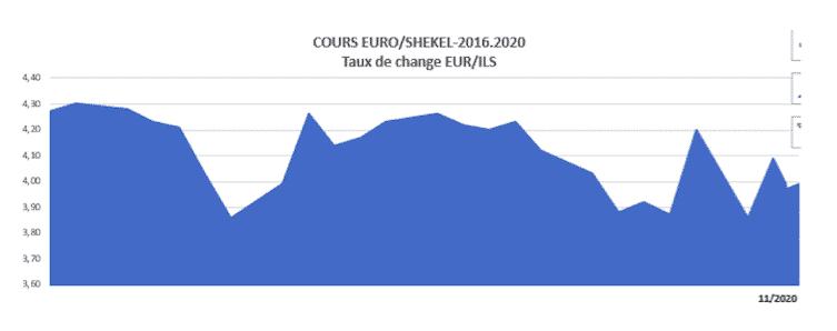 euro-shekel